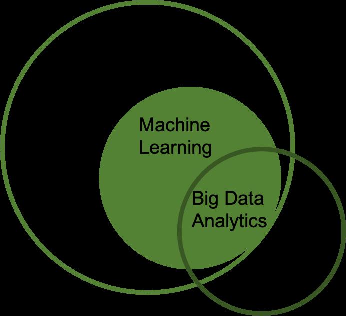 AI & Big Data Analytics